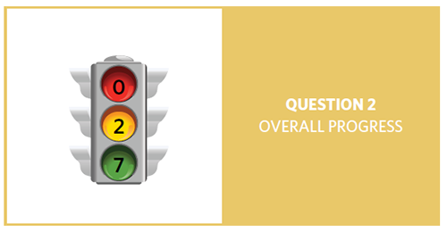 Stop light with 0 as red, 2 as yellow and 7 as green, for question 2 overall progress.