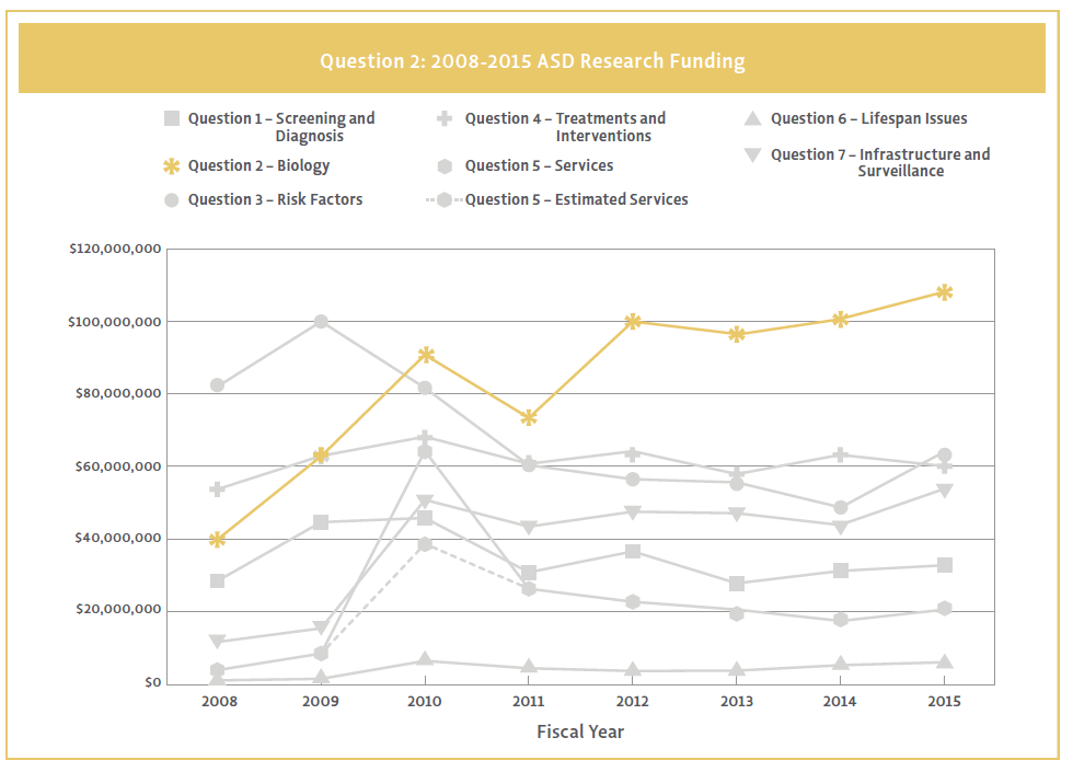 Line chart showing Question 2 funding by strategic plan question from 2008-2015.