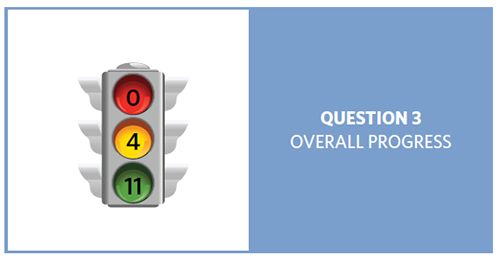 Stop light with red = 0, yellow = 4, and green = 11, showing progress of 15 question 3 objectives