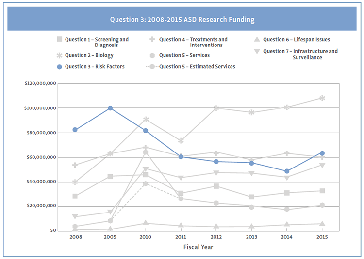 Line graph showing Question 3 funding by strategic plan question from 2008 to 2015.