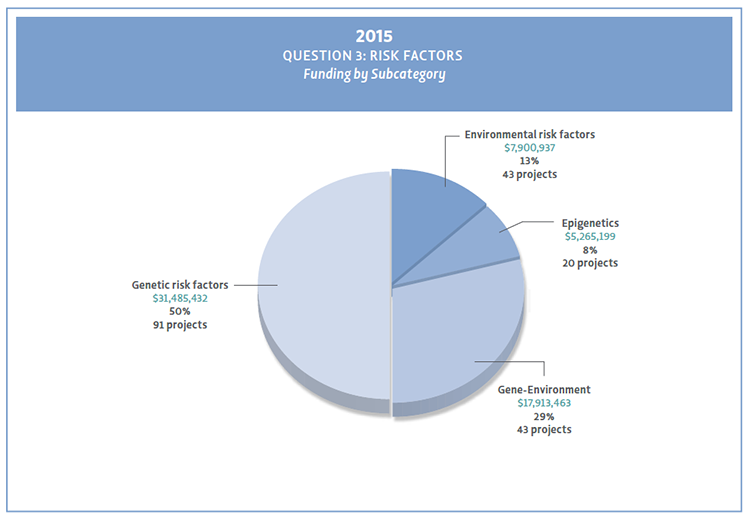 Pie chart showing Question 3 subcategories funding for 2015.