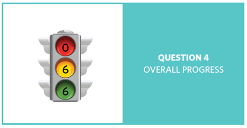 Stop light with red = 0, yellow = 6, and green = 6, showing progress of 12 question 4 objectives