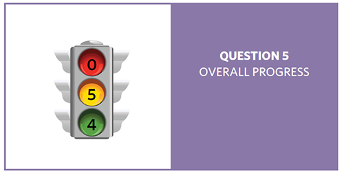 Stop light with red = 0, yellow = 5, and green = 4, showing progress of 9 question 5 objectives