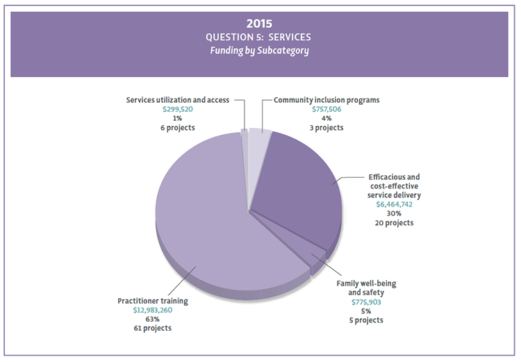 2015 Question 5 funding by subcategory