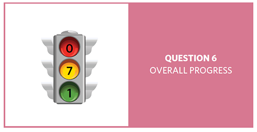Stop light with red = 0, yellow = 7, and green = 1, showing progress of 8 question 6 objectives