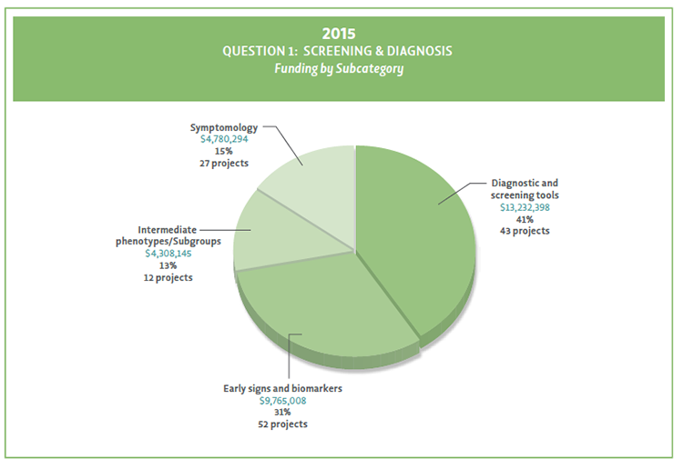 Pie chart showing Question 1 funding by subcategory in 2015.