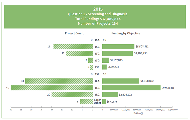 Bar chart showing Question 1 objectives broken down by their funding and project count for 2015.