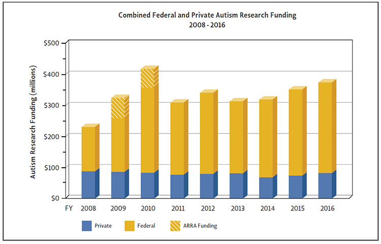 Bar Graph of combined federal and private autism research funding from 2008 - 2016.