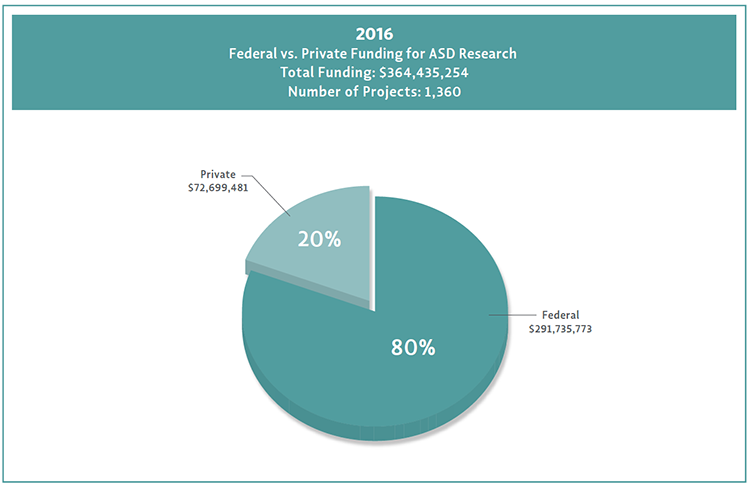 Graph of private versus federal autism research funding for 2016.  Private had about 59 million dollars and federal was about 250 million.