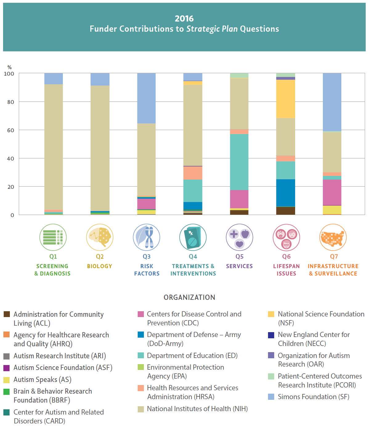 Chart showing the proportion of each federal agency and private organizations' funding in the portfolio analysis organized by <em>IACC Strategic Plan</em> question for 2016.