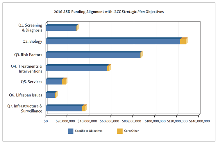 Bar chart showing 2016 ASD Funding Alignment with <em>IACC Strategic Plan</em> Objectives