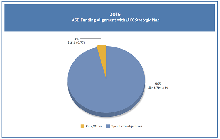 Pie chart showing ASD Funding Alignment with IACC Strategic Plan