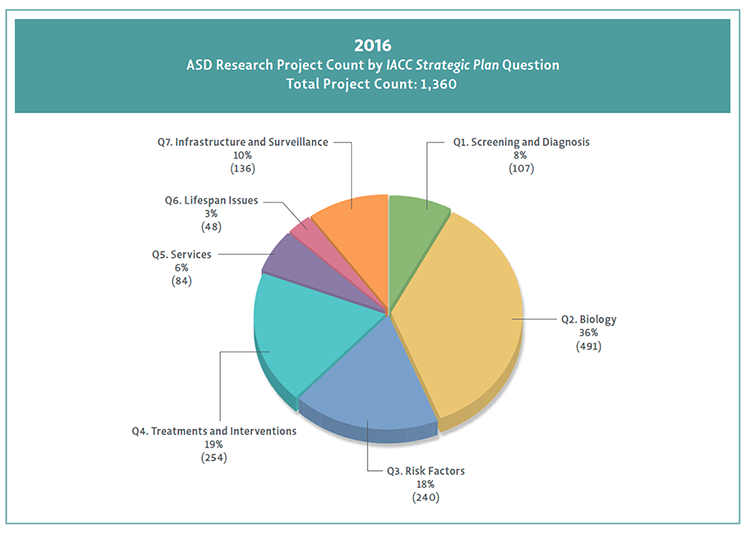 Pie chart shows percentage of funding by <em>Strategic Plan</em> question for 2015.