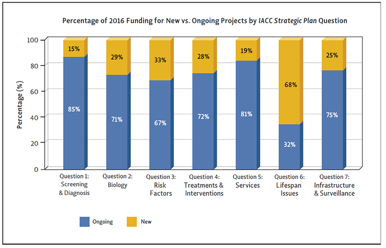 Bar chart showing he percentages of ASD research funding going to ongoing versus new projects varies between <em>Strategic Plan</em> questions in 2016.