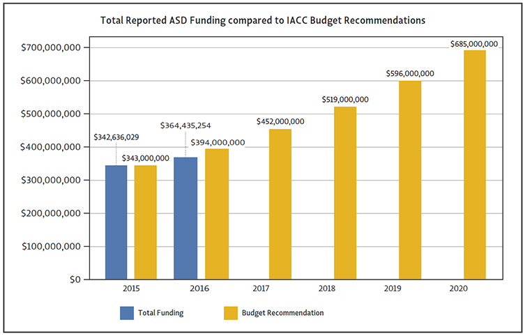 The figure illustrates the percentage of total reported ASD research funding compared to IACC budget recommendations