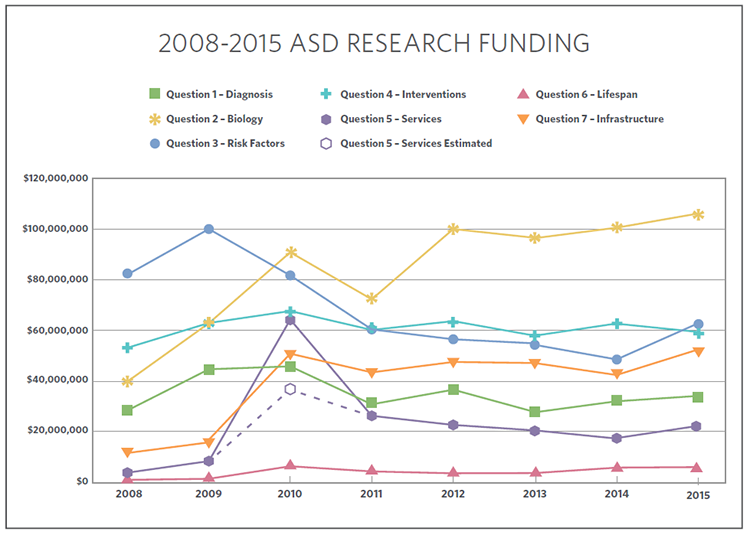 ASD research funding from 2008-2015 by Strategic Plan question area.