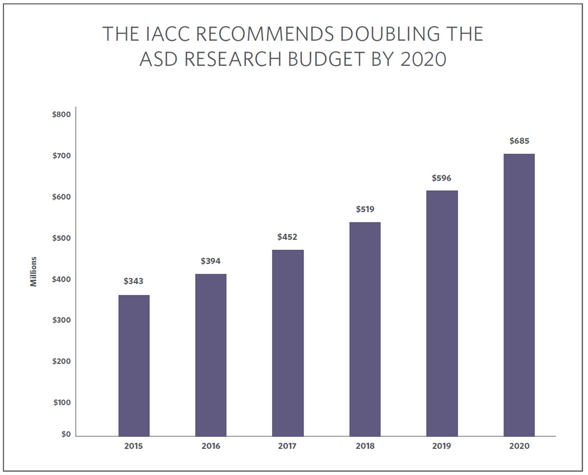 Strategic Plan 2016 2017 Iacc Chairman Utility Chair Uc 506 Chart Showing That The Recommended Doubling Budget By 2020