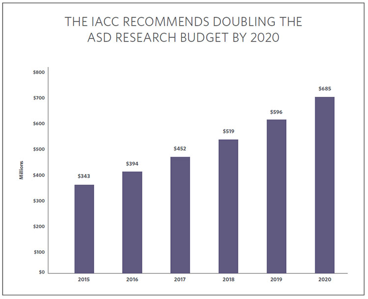 Chart showing that the IACC recommended doubling the budget by 2020