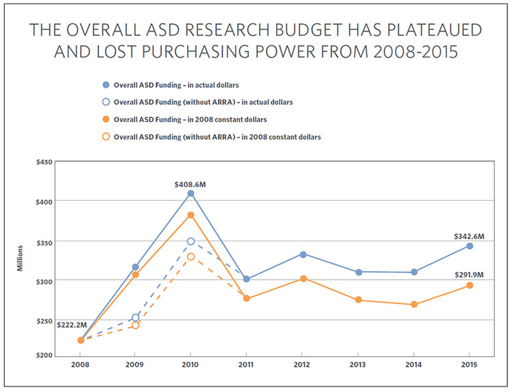 Chart showing the history of combined Federal and private autism research funding from 2008 to 2015