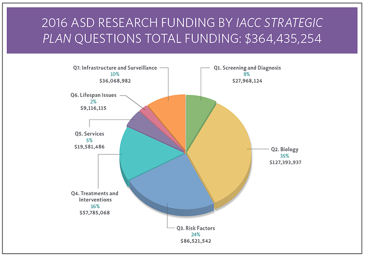 Pie Chart showing 2016 ASD RESEARCH FUNDING BY<em>IACC Strategic Plan</em>QUESTIONS TOTAL FUNDING: $364,435,254