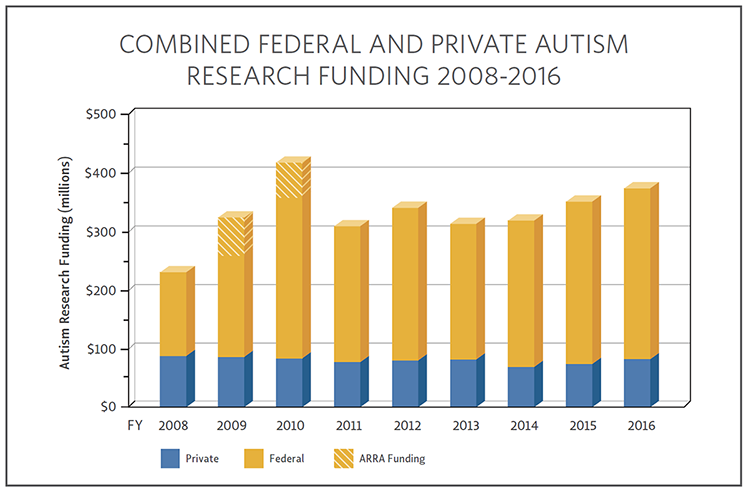 Bar chart showing COMBINED FEDERAL AND PRIVATE AUTISM RESEARCH FUNDING 2008-2016