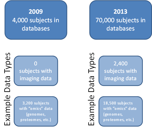 Figure 1. In 2009, essentially all human subjects data being shared within the autism research community were contained in two separate databases—the Autism Speaks AGRE and ATP data repositories—and totaled approximately 4,000 subjects.  In 2009, NDAR was collecting data, but its data sharing capabilities were not launched until 2010. Since the launch, NDAR has continued to both collect and make data available to researchers. By 2013, the total number of research participants for whom data were available for study through NDAR had dramatically increased, with data now available for 70,000 subjects. This includes data collected by NDAR as well as the AGRE and ATP datasets, all of which are now available through NDAR. In addition, by 2013 a wide variety of data types was available, with many subjects in the databases having multiple data types available. Examples of the kinds of data shared through NDAR include imaging data, genomes, proteomes, clinical data, and exposures data.