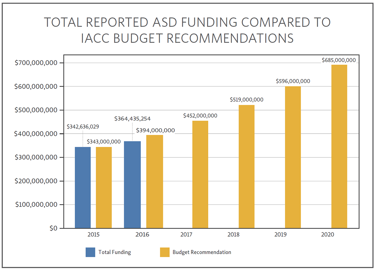 Bar chart showing TOTAL REPORTED ASD FUNDING COMPARED TO IACC BUDGET RECOMMENDATIONS