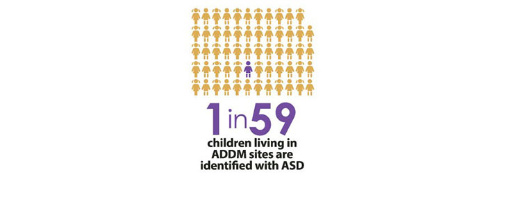Autism Stats about prevalence